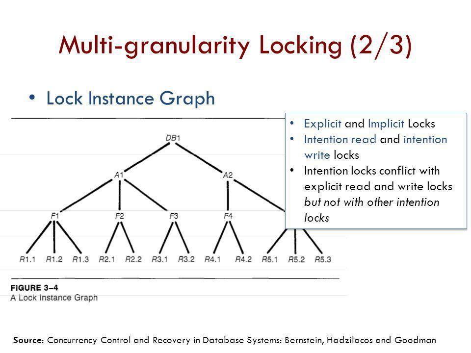 Multi-granularity Locking (2/3)