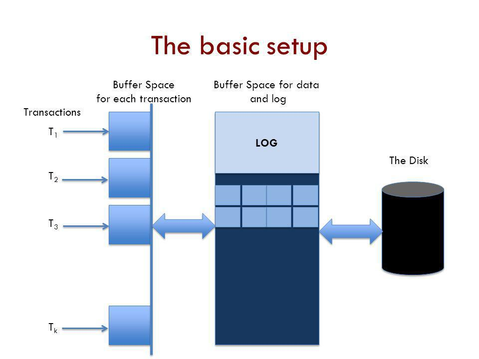 The basic setup Buffer Space for each transaction