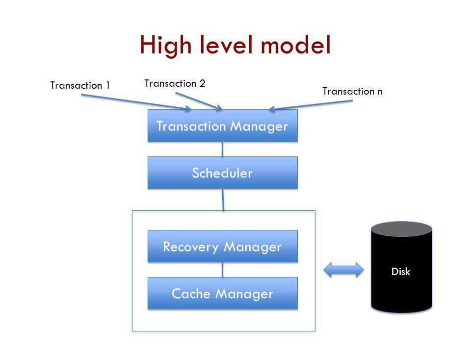 High level model Transaction Manager Scheduler Recovery Manager