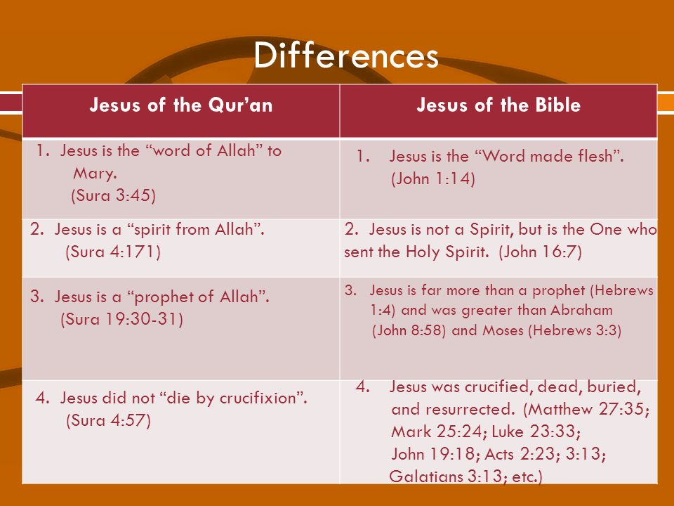 Differences Jesus of the Qur'an Jesus of the Bible