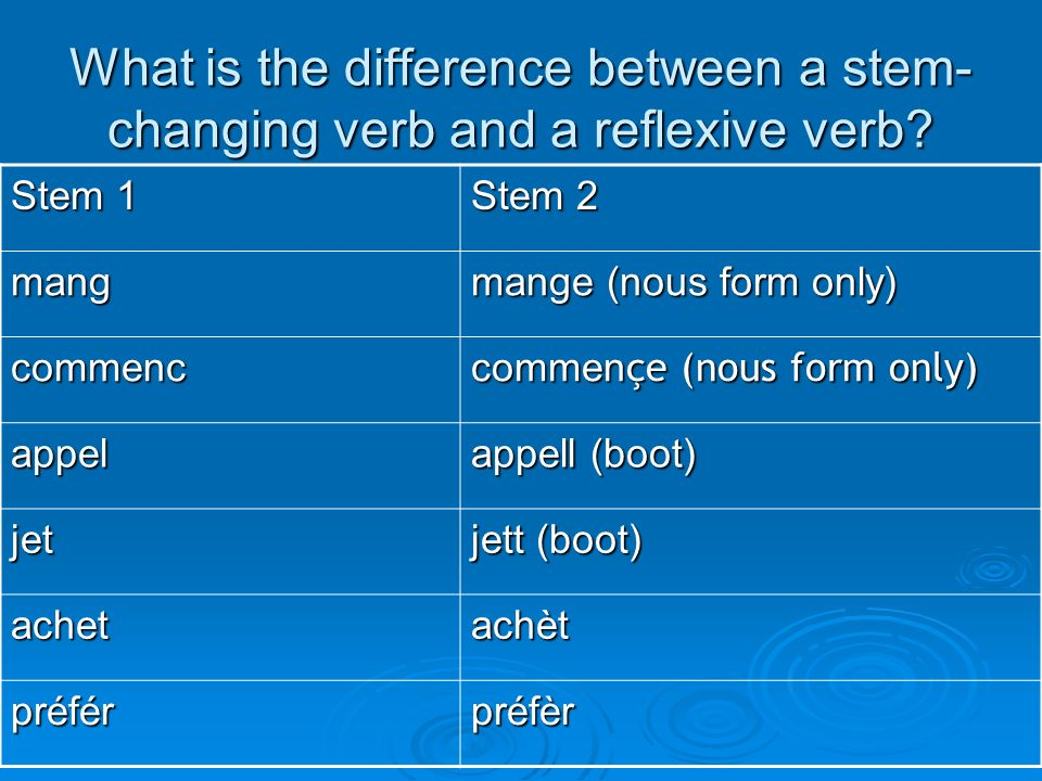What is the difference between a stem-changing verb and a reflexive verb