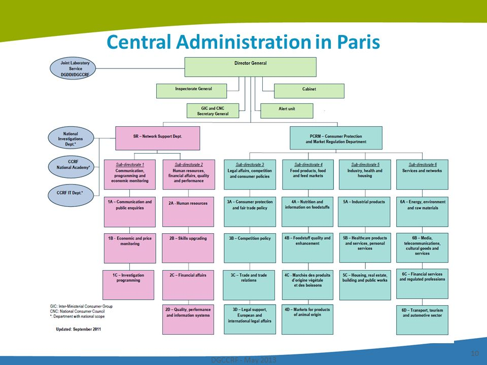 Central Administration in Paris