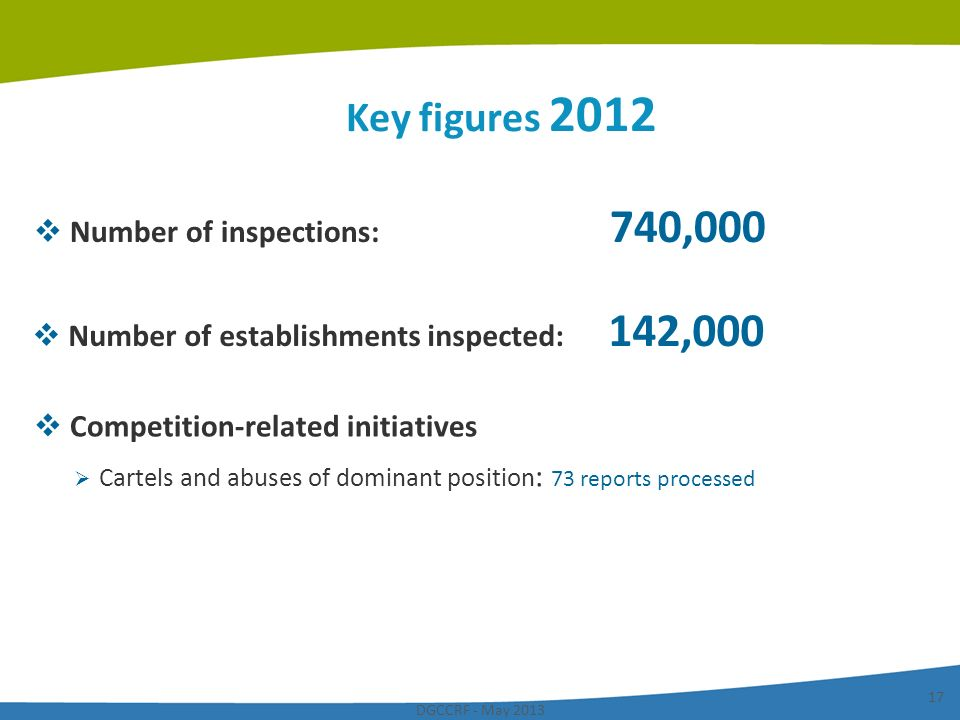 Key figures 2012 Number of inspections: 740,000