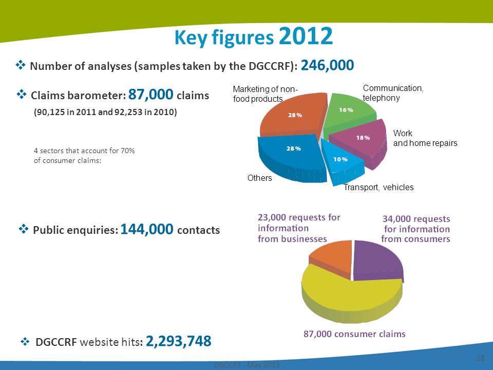 Key figures 2012 Number of analyses (samples taken by the DGCCRF): 246,000. Claims barometer: 87,000 claims (90,125 in 2011 and 92,253 in 2010)