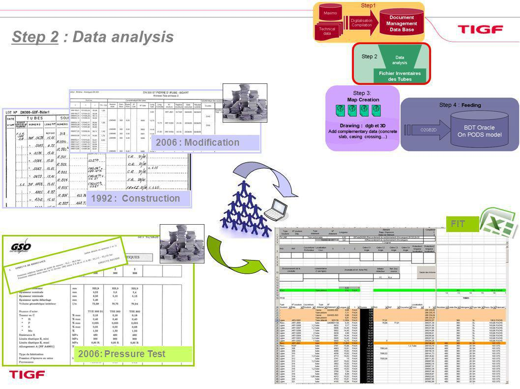 Step 2 : Data analysis 2006 : Modification 1992 : Construction FIT