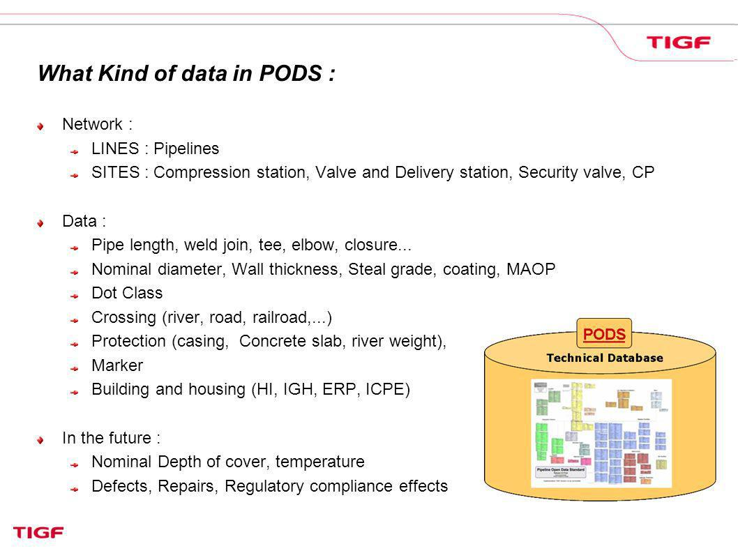 What Kind of data in PODS :