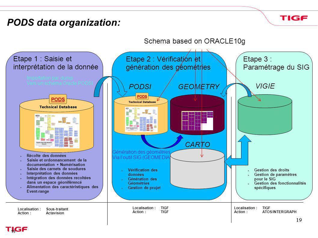 PODS data organization: