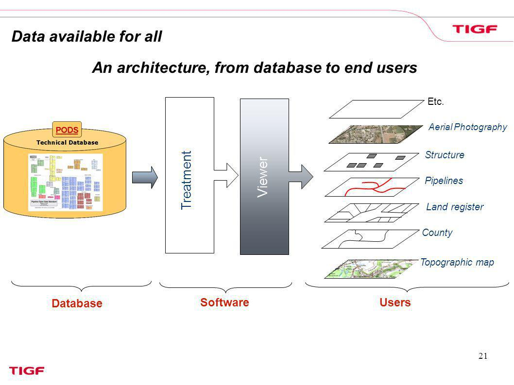 An architecture, from database to end users