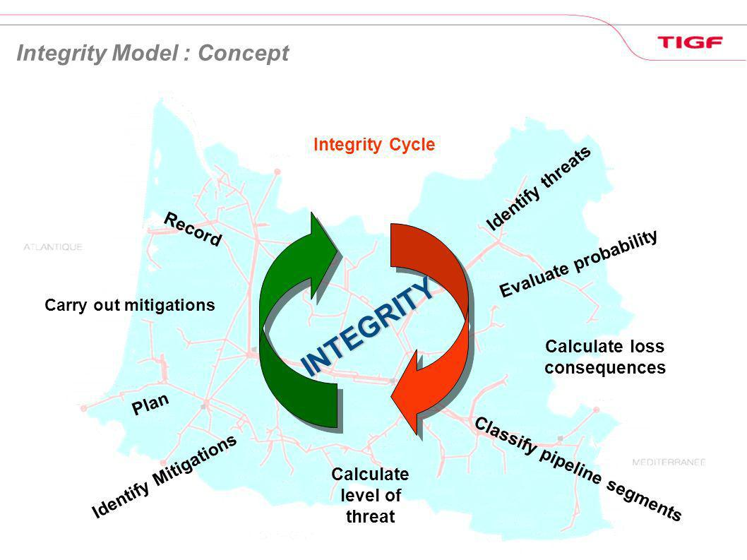INTEGRITY Integrity Model : Concept Integrity Cycle Identify threats