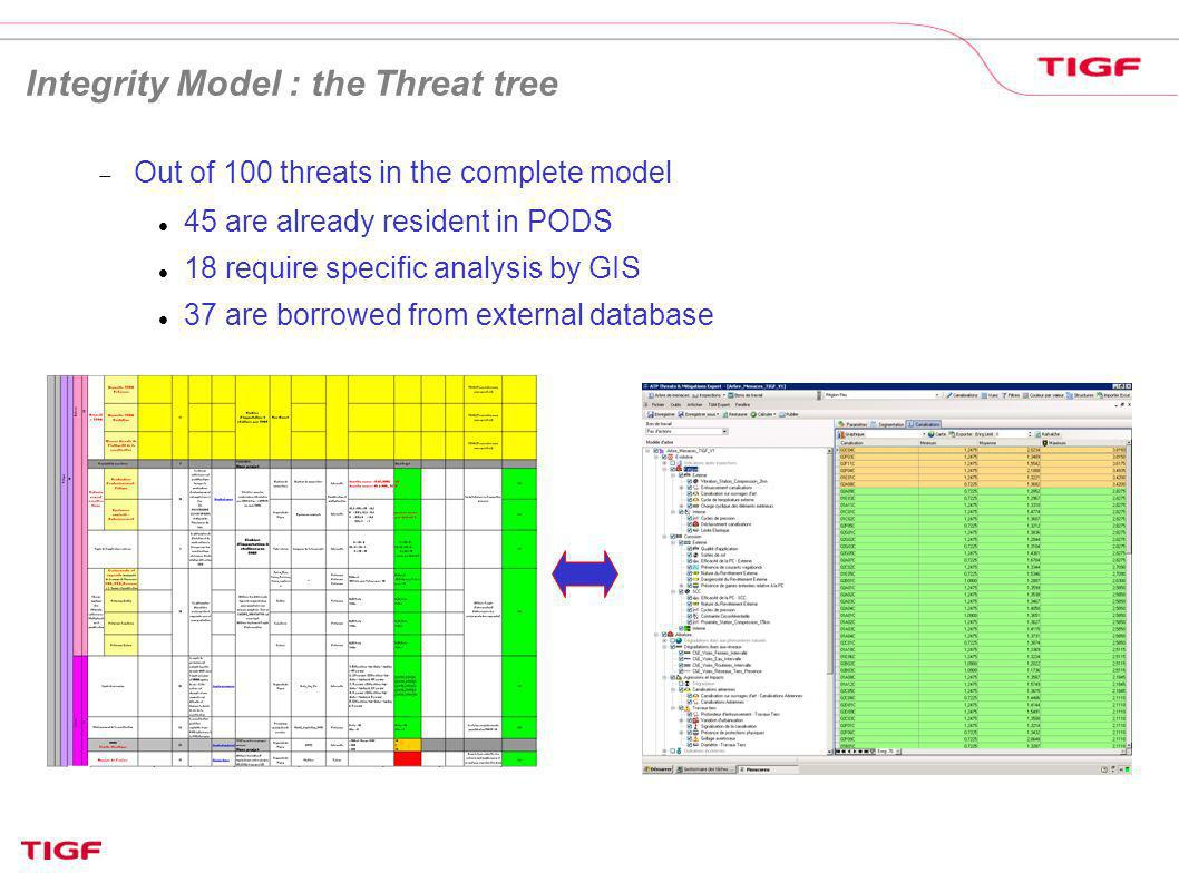 Integrity Model : the Threat tree