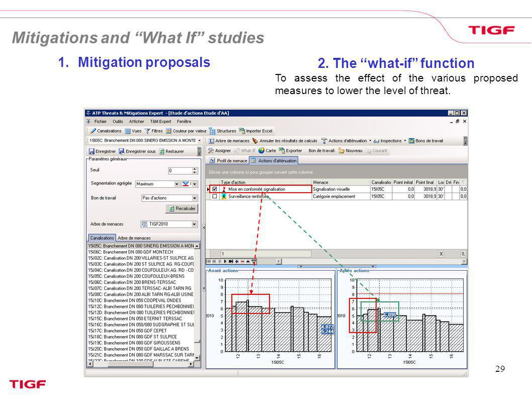 2. The ''what-if'' function