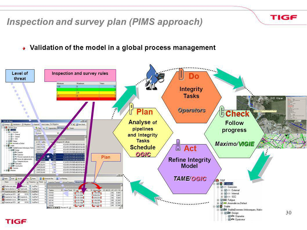 Inspection and survey plan (PIMS approach)