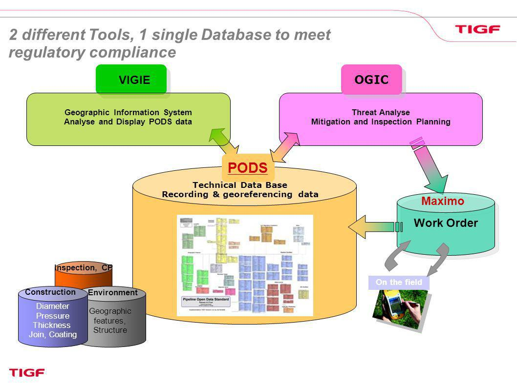 2 different Tools, 1 single Database to meet regulatory compliance