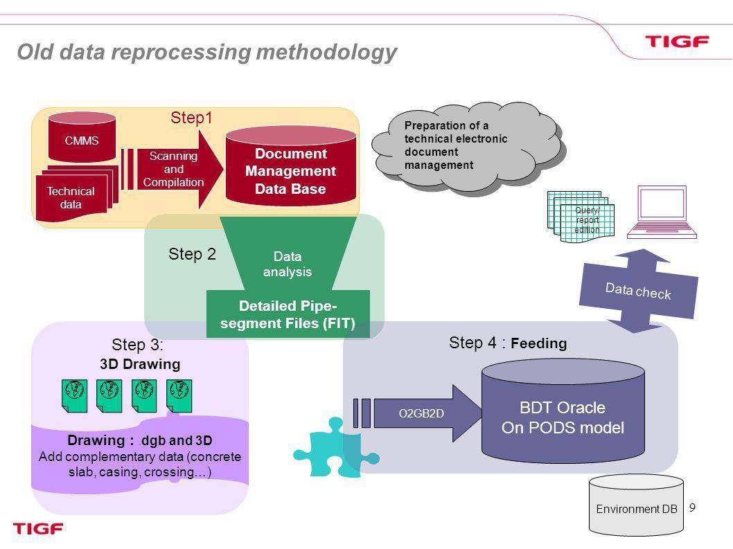 Document Management Data Base