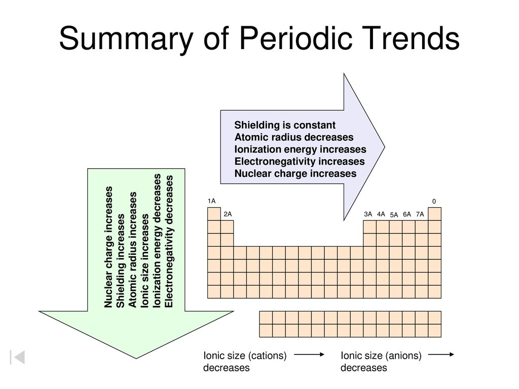Shielding effect trend in periodic table image collections shielding effect trend in periodic table gallery periodic table shielding effect trend in periodic table gallery gamestrikefo Choice Image