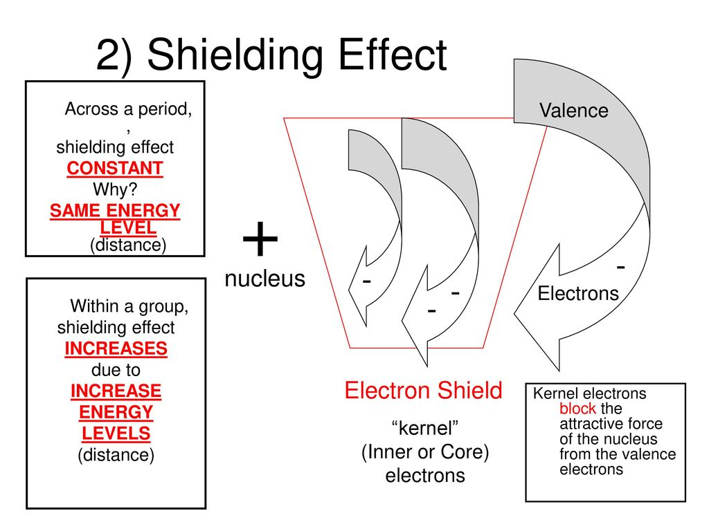 Shielding effect trend in periodic table gallery periodic table shielding effect trend in periodic table choice image periodic section 53 periodicity trends ppt download 2 gamestrikefo Images