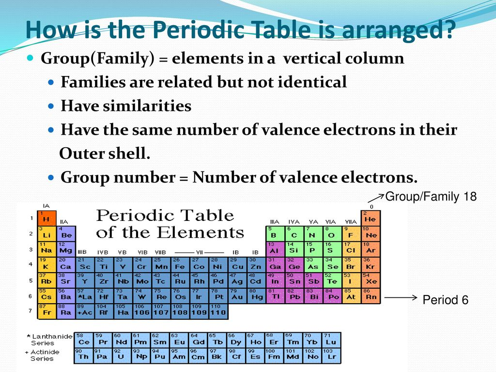 Sn3 the periodic table ppt download how is the periodic table is arranged gamestrikefo Images