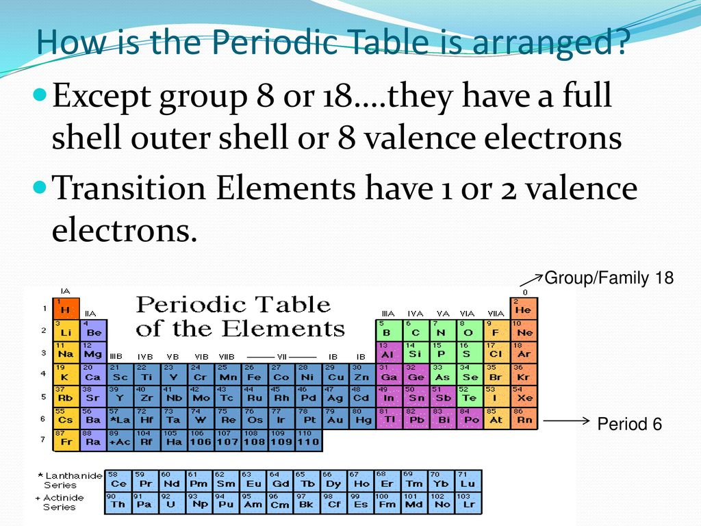 Sn 3 the periodic table ppt download - How many elements on the periodic table ...