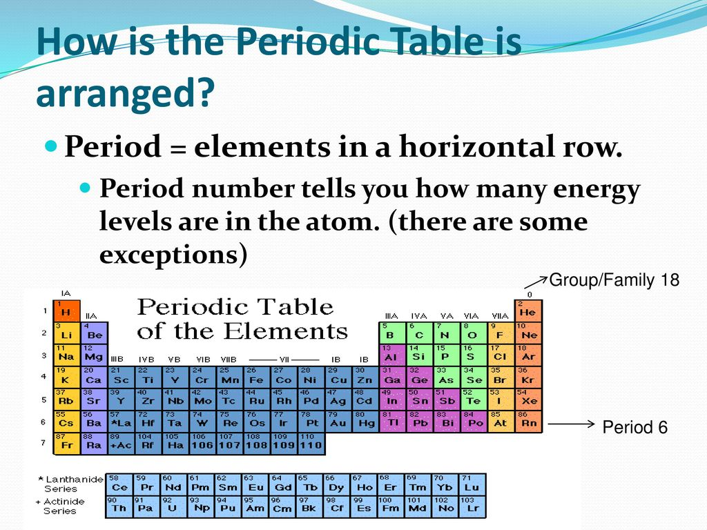 How is the periodic table choice image periodic table images sn3 the periodic table ppt download how is the periodic table is arranged gamestrikefo choice image gamestrikefo Images