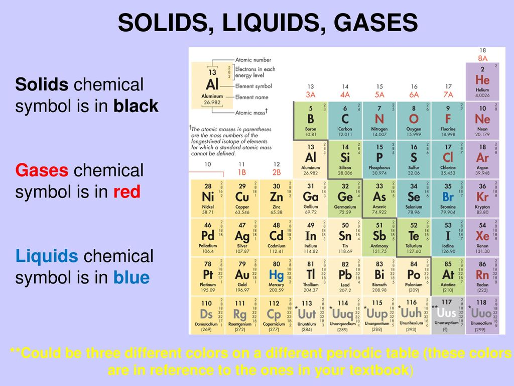 The periodic table chapter 6 ppt download 13 solids liquids gases urtaz
