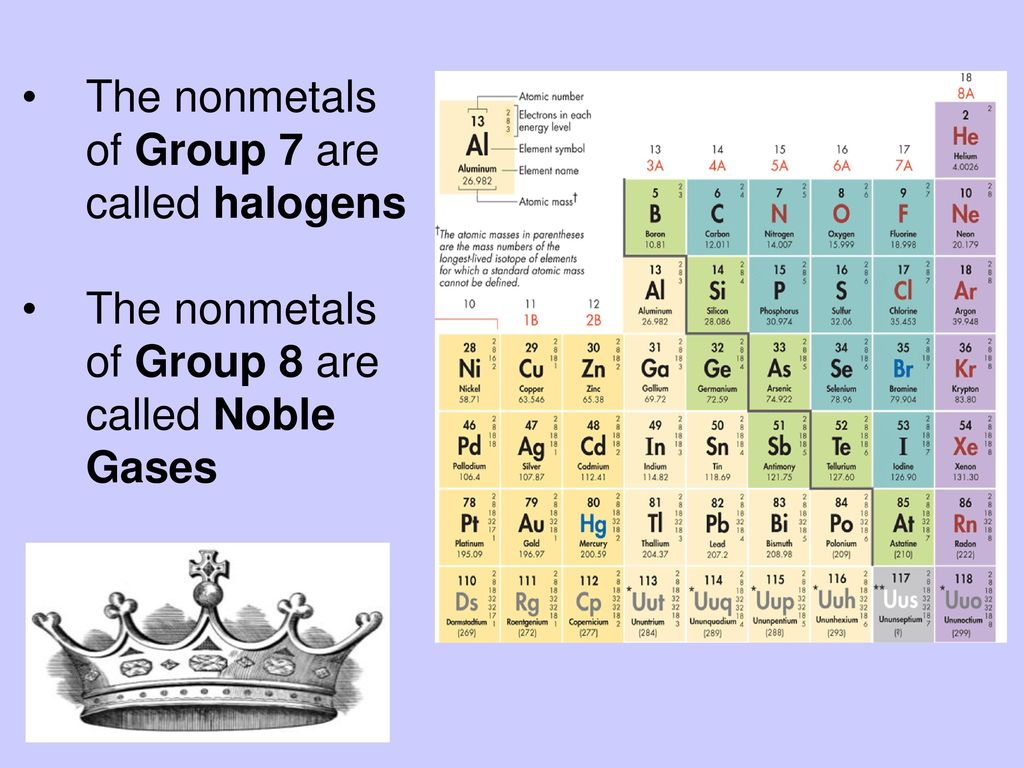 The periodic table chapter 6 ppt download the nonmetals of group 7 are called halogens gamestrikefo Gallery