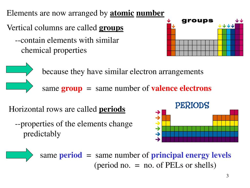 elements are now arranged by atomic number - Periodic Table Arranged By Valence Electrons