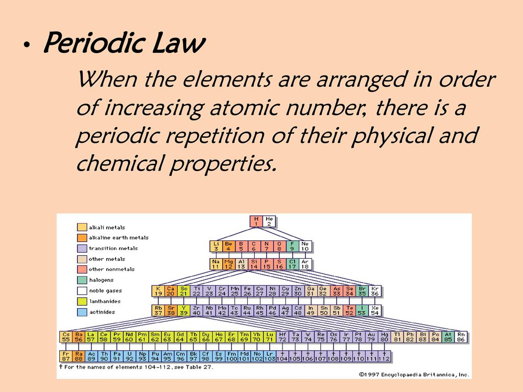 Elements in the periodic table are arranged according to gallery the arrangement of elements in the periodic table choice image elements in the periodic table are gamestrikefo Images