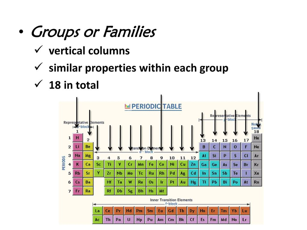 Elements in the periodic table are arranged according to choice elements are arranged on the periodic table according to image elements are arranged on the periodic gamestrikefo Choice Image