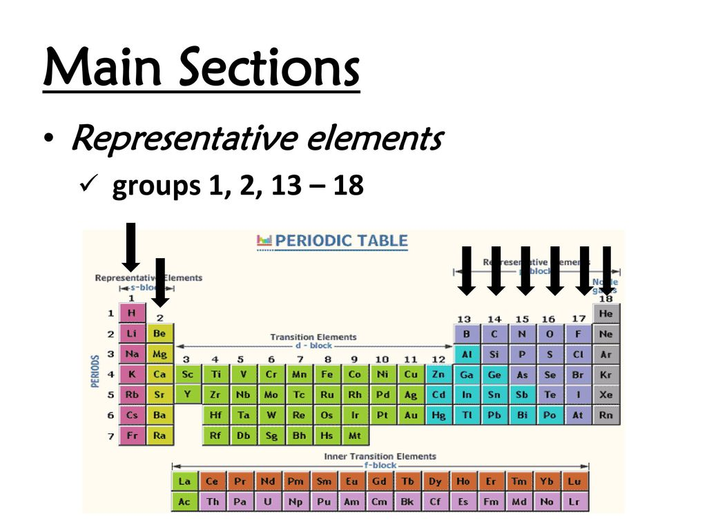 Representative elements on periodic table choice image periodic what are representative elements on the periodic table gallery representative elements periodic table choice image periodic gamestrikefo Image collections