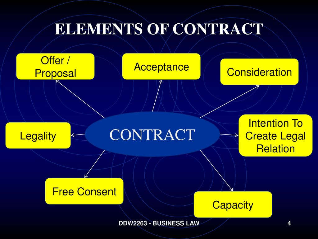 intention to create legal relation Intention to create legal relations is often overlooked, but this case highlights how this principle can sometimes be critical to the enforceability of a contract while individuals and small businesses in particular may be attracted to the idea of an informal agreement (based maybe upon a handshake or a gentleman's agreement), such an .