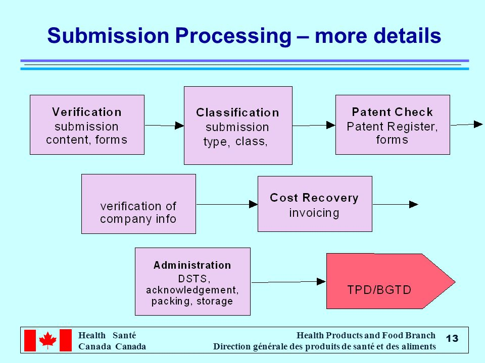 Submission Processing – more details