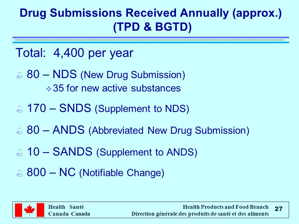 Drug Submissions Received Annually (approx.) (TPD & BGTD)