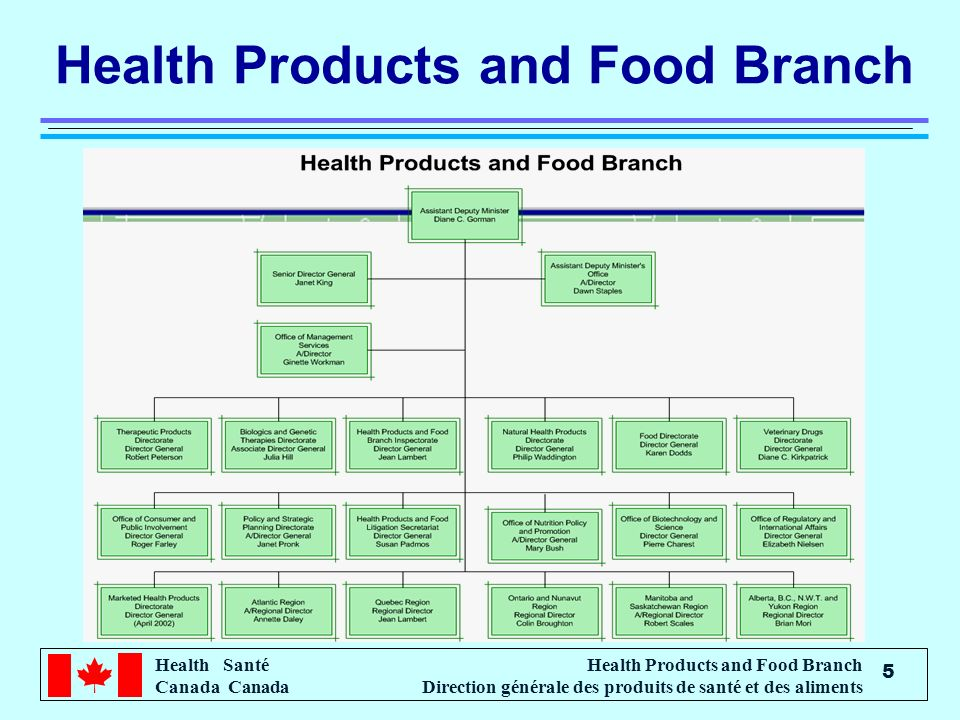 Health Products and Food Branch