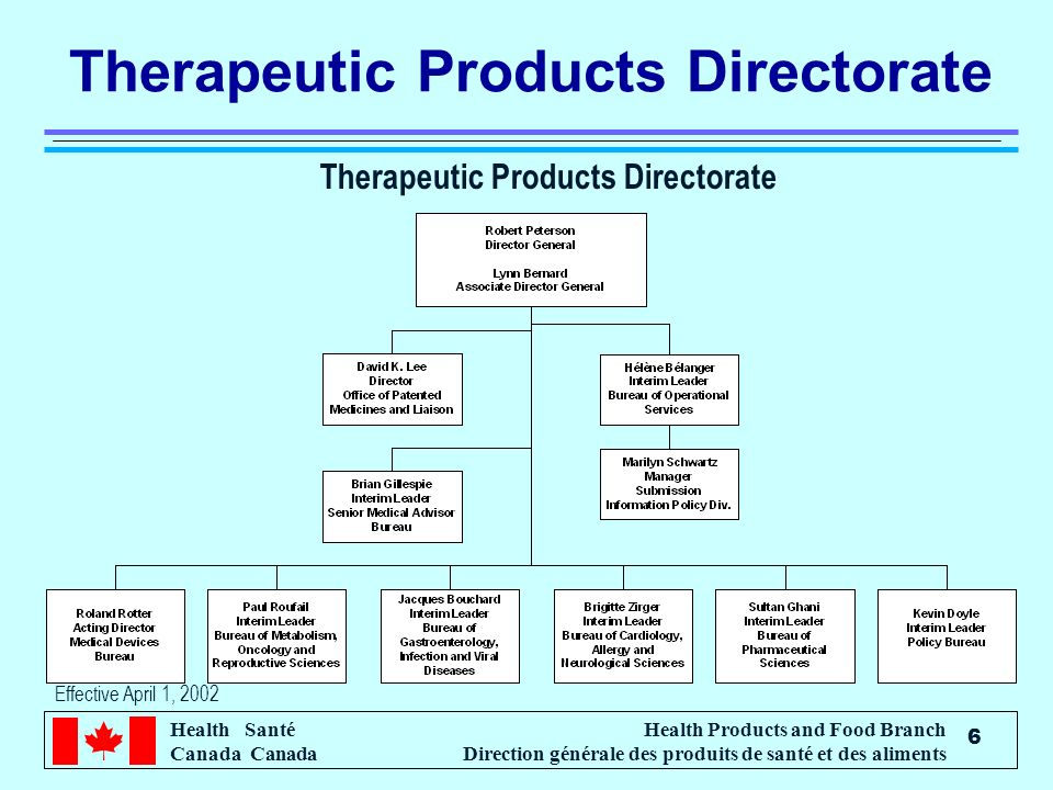 Therapeutic Products Directorate