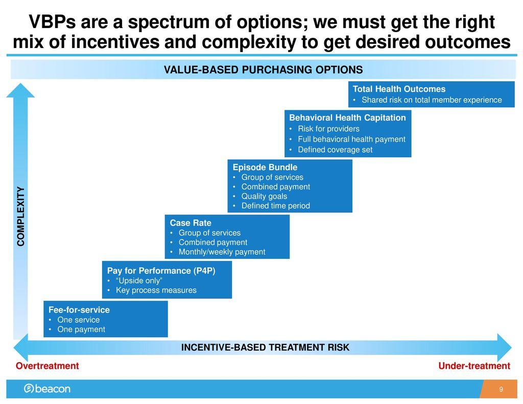 Incentive stock options basis