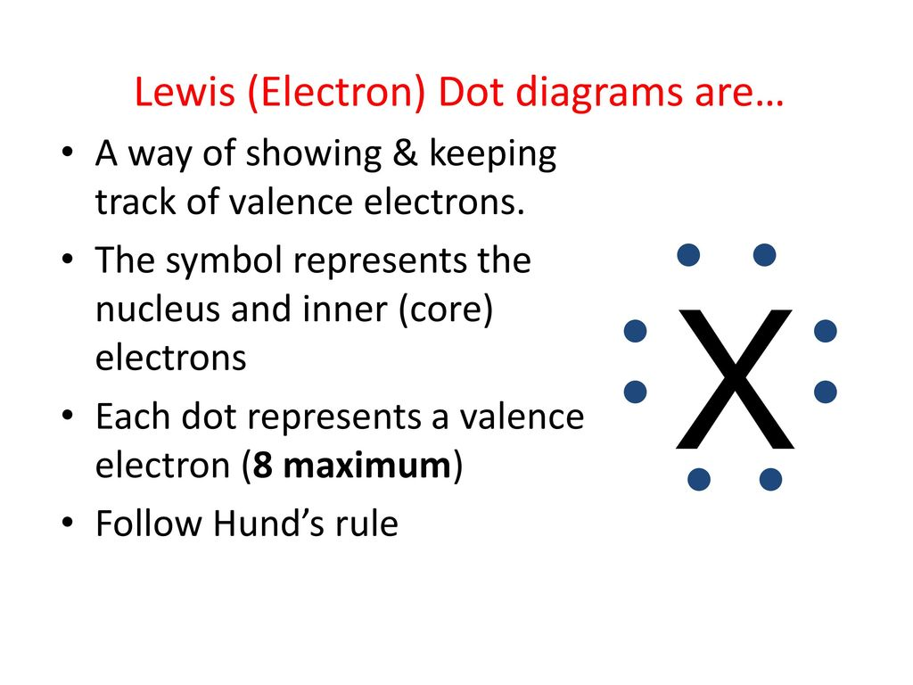 Draw an orbital diagram for al ppt download 4 lewis electron dot diagrams pooptronica Images