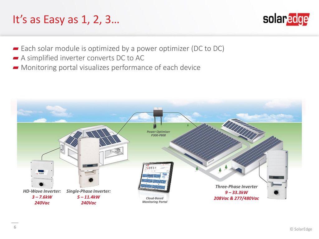 optimierer für solarmodule