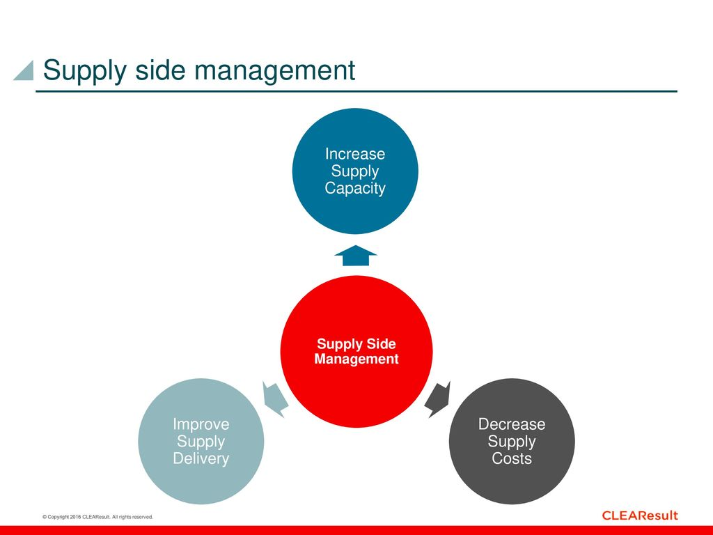 Introduction to demand side management programs ppt download 17 supply side management pooptronica