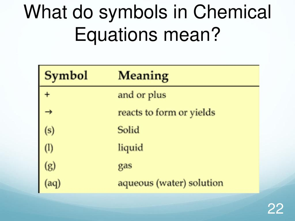 Chemical reactions ppt download 22 what do symbols biocorpaavc Gallery