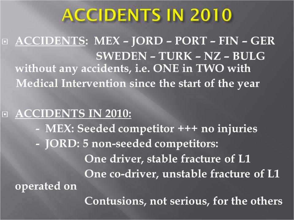 ACCIDENTS: MEX – JORD – PORT – FIN – GER