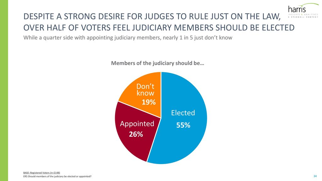should judges be elected or appointed Elected justices would lead to term limits, which would help keep the current, and future judges motivated and using all sources to be the best judge possible justices that are appointed don't feel the need to change their political stance every election to get back into office.