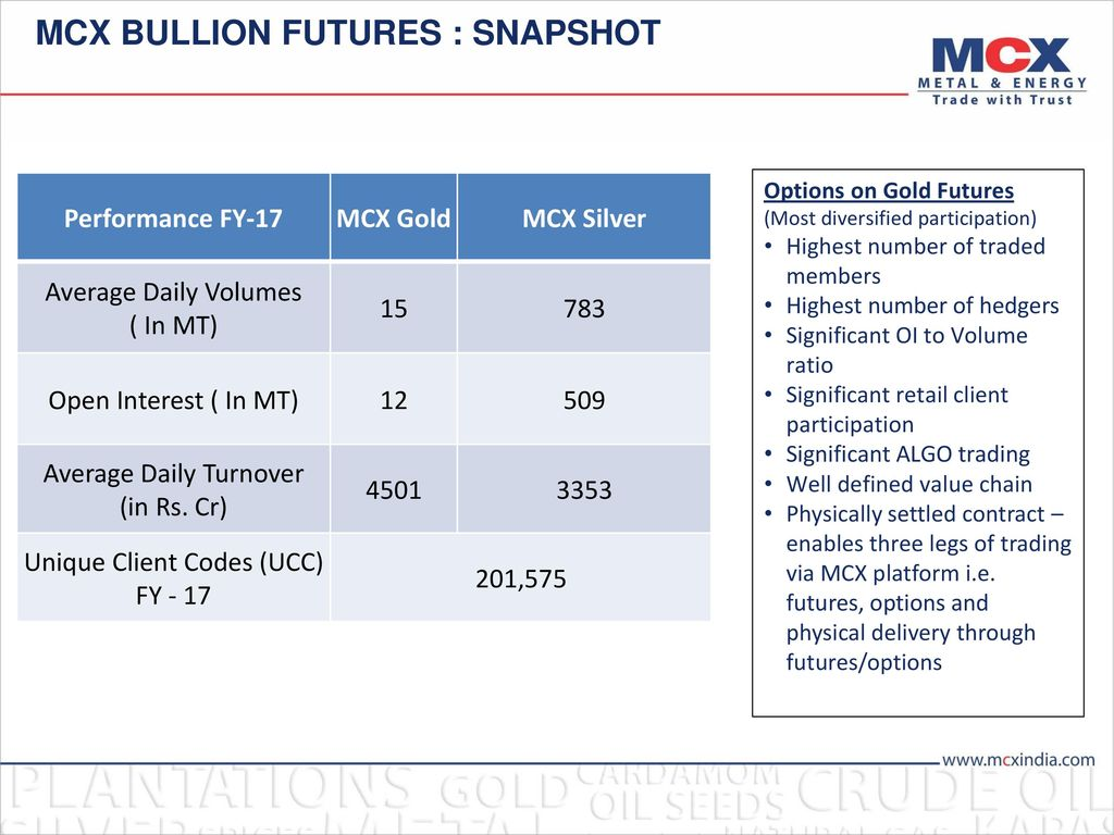 Mcx introduction to gold options ppt download mcx bullion futures snapshot buycottarizona