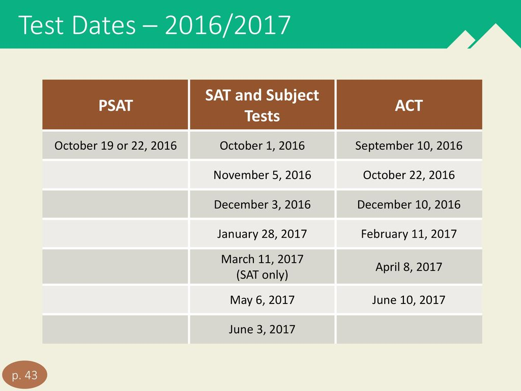 Sat subject tests dates in Melbourne