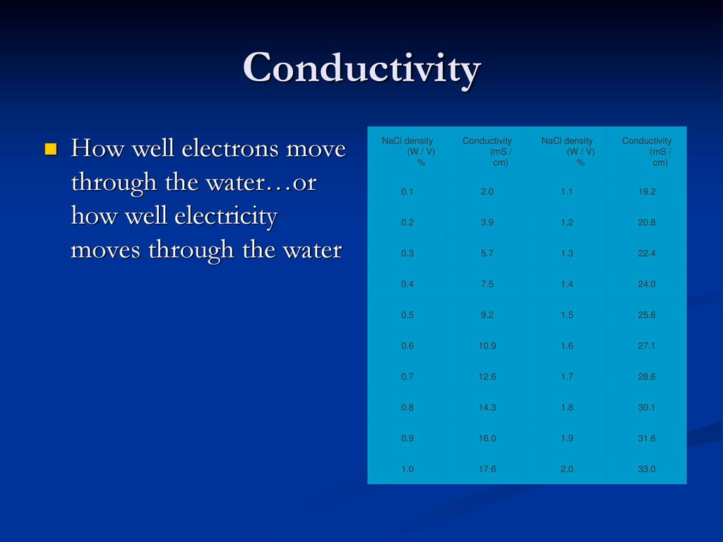 Conductivity Of Reef Tank : Reef keeping ppt download