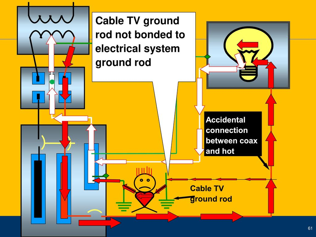 Basic Concepts For A Solidly Grounded System In Accordance With The Home Fuse Box Grounding Rod Cable Tv Ground Not Bonded To Electrical