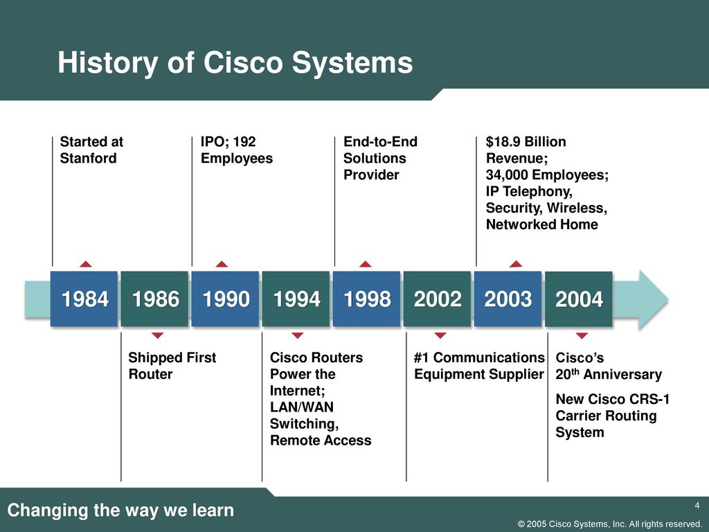 technology and the cisco systems Cisco cloud and systems management helps you automate manual tasks across  your applications, servers, network, and virtualized infrastructures.