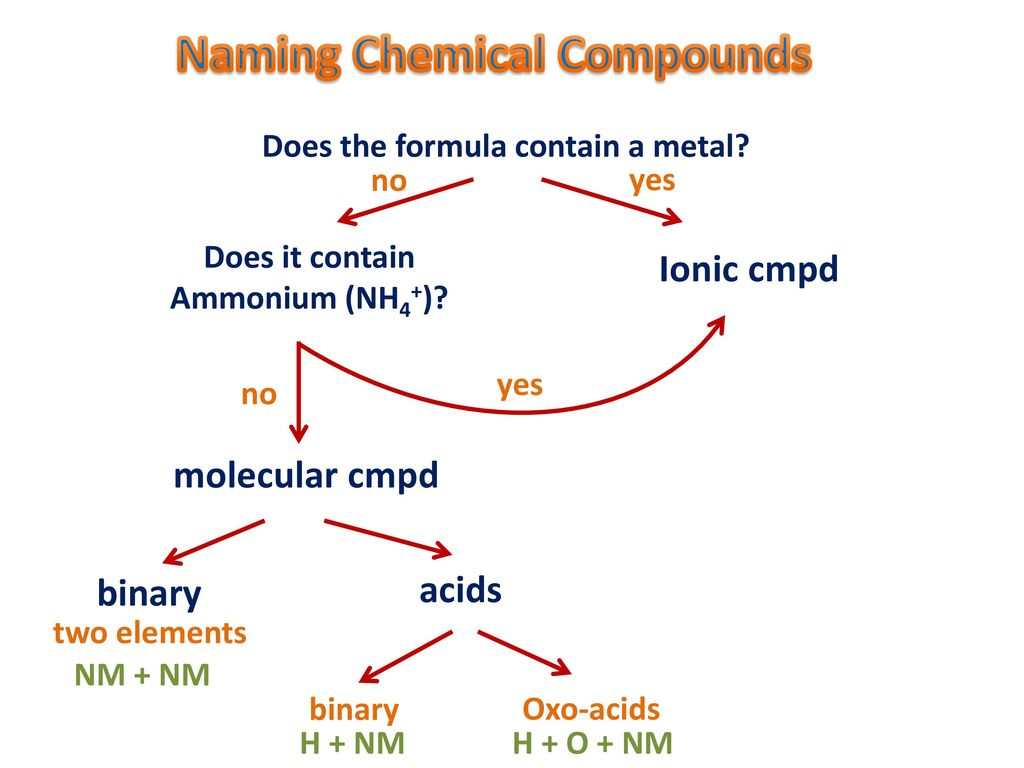 Naming chemical compounds ppt download naming chemical compounds buycottarizona Choice Image