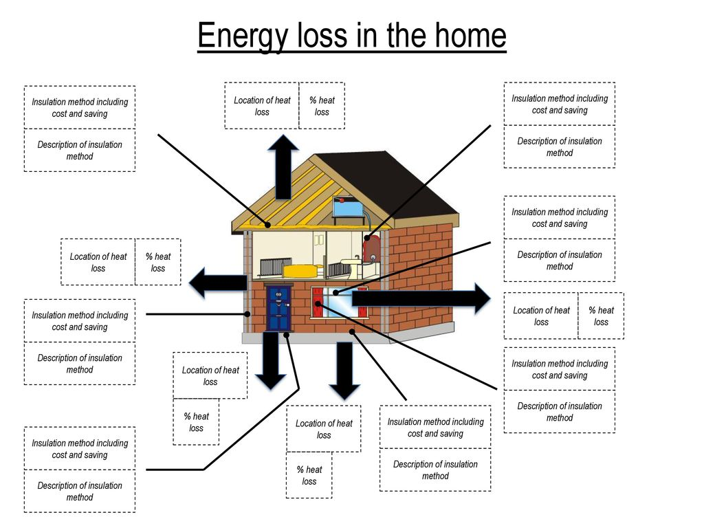 Energy loss in the home insulation method including cost for Method homes cost