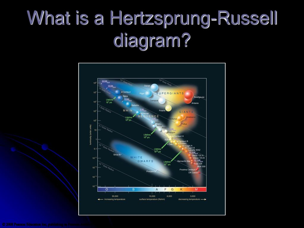 Chapter 15 surveying the stars ppt download 39 what is a hertzsprung russell diagram pooptronica Choice Image