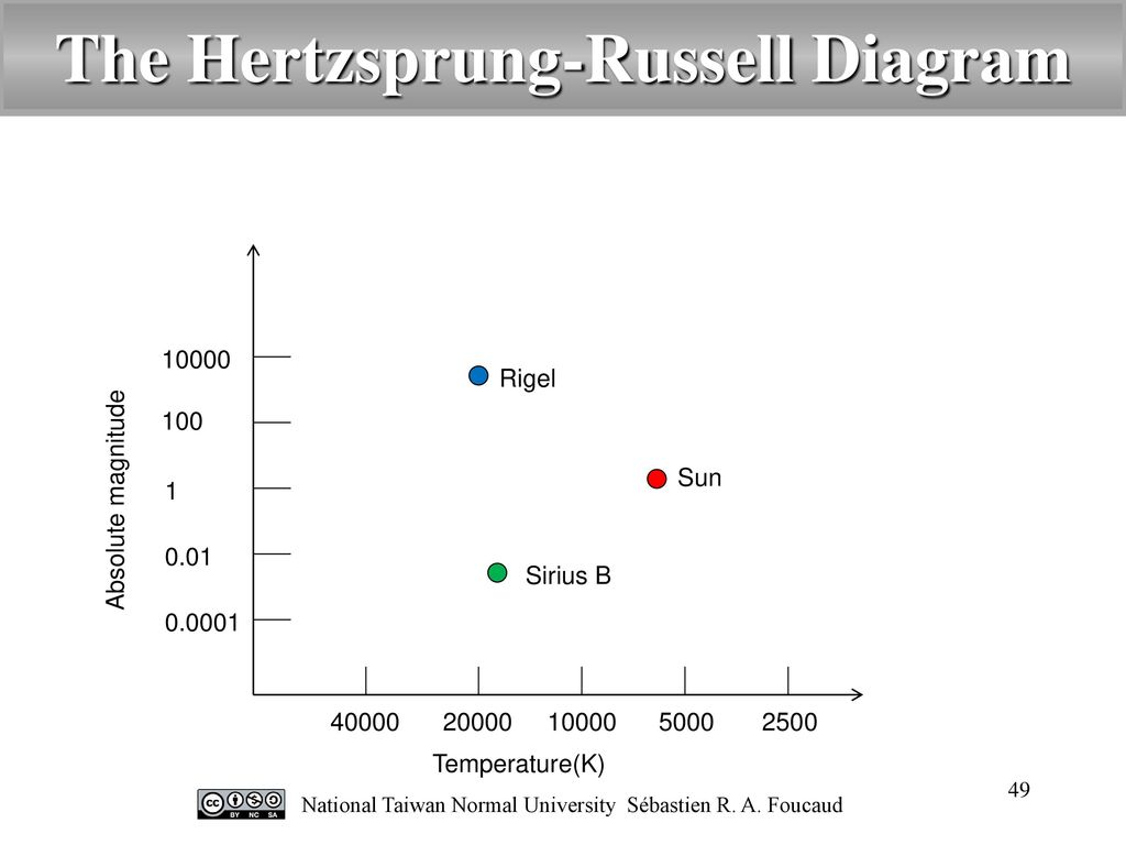 Introduction to astronomy ppt video online download the hertzsprung russell diagram ccuart Image collections
